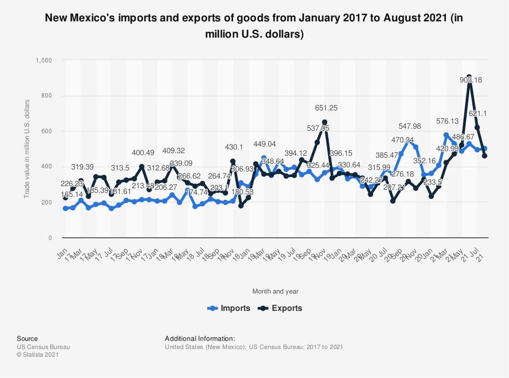 Statistic: New Mexico's imports and exports of goods from January 2017 to May 2020 (in million U.S. dollars) | Statista