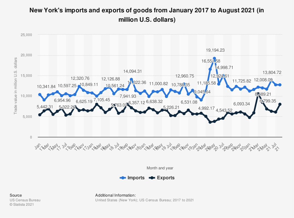 Statistic: New York's imports and exports of goods from January 2017 to May 2020 (in million U.S. dollars) | Statista