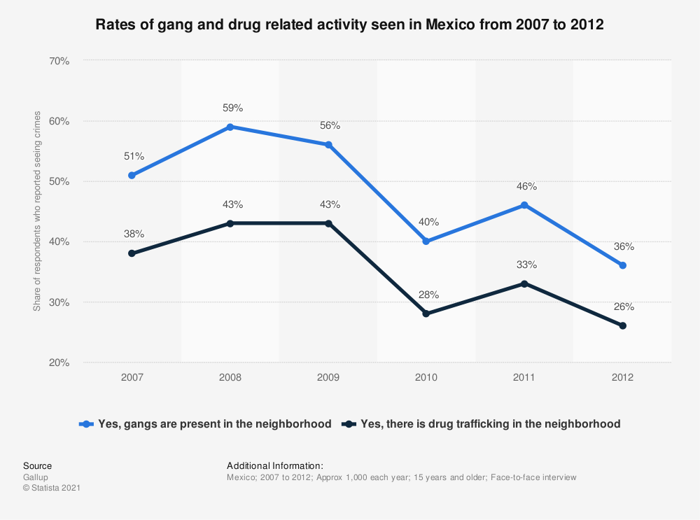 Statistic: Rates of gang and drug related activity seen in Mexico from 2007 to 2012 | Statista