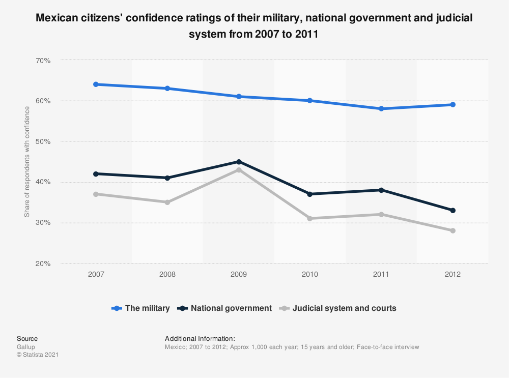 Statistic: Mexican citizens' confidence ratings of their military, national government and judicial system from 2007 to 2011 | Statista