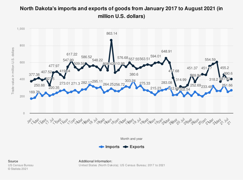 Statistic: North Dakota's imports and exports of goods from January 2017 to May 2020 (in million U.S. dollars) | Statista