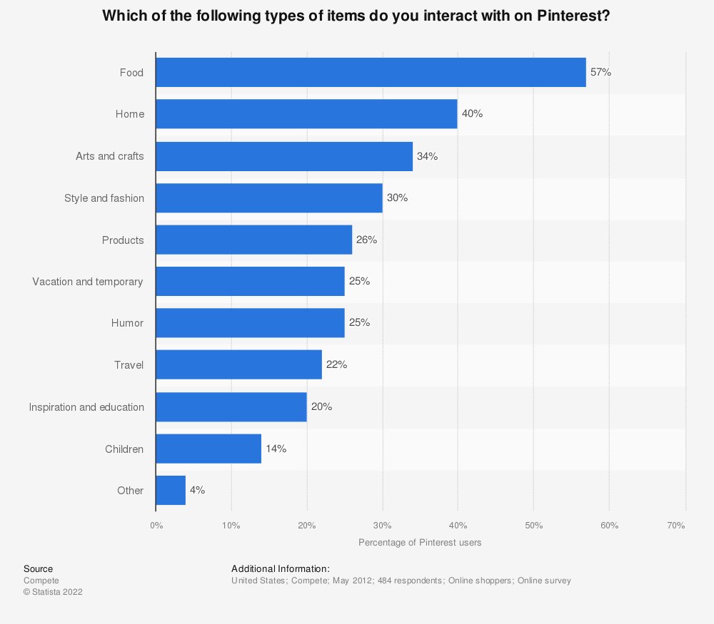 Statistic: Which of the following types of items do you interact with on Pinterest? | Statista