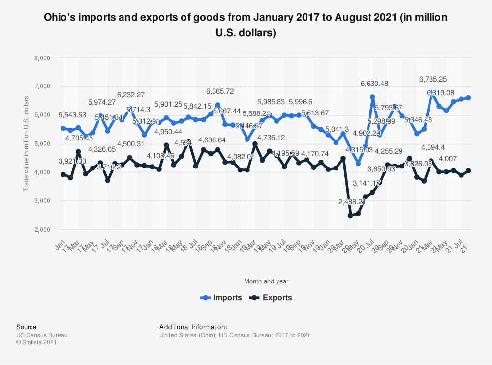 Statistic: Ohio's imports and exports of goods from January 2017 to May 2020 (in million U.S. dollars) | Statista