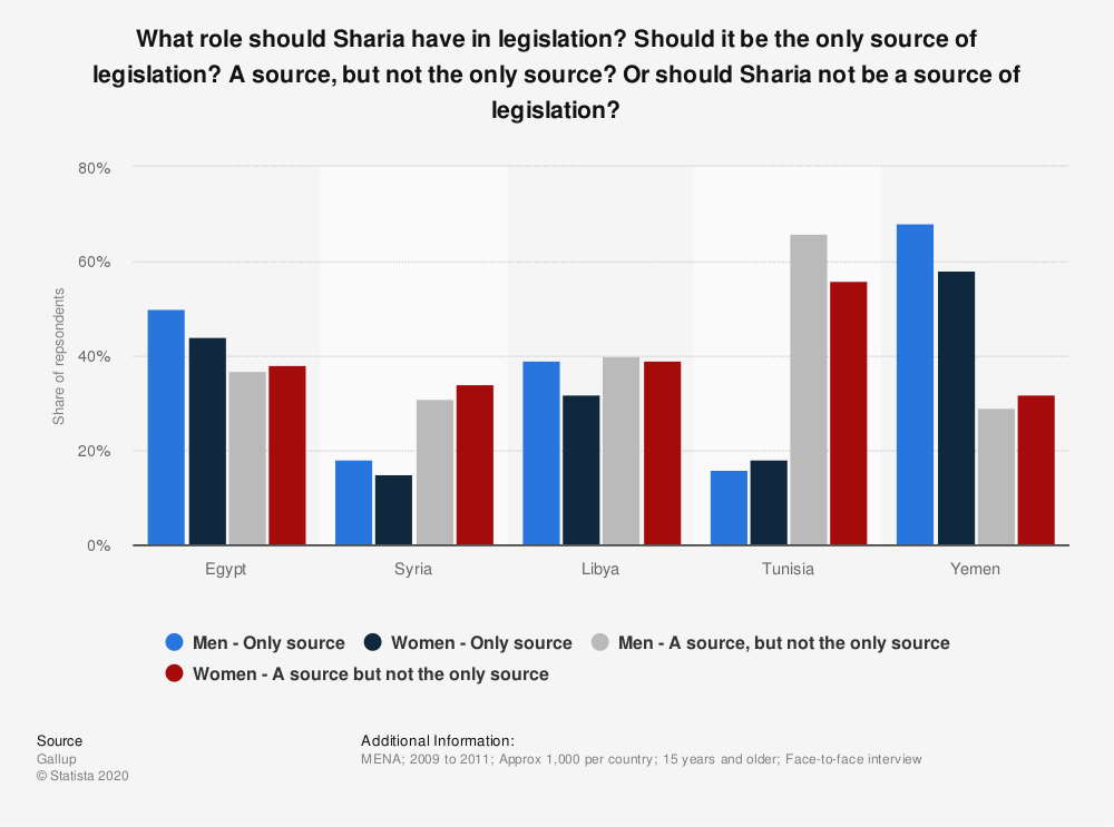 Statistic: What role should Sharia have in legislation? Should it be the only source of legislation? A source, but not the only source? Or should Sharia not be a source of legislation? | Statista