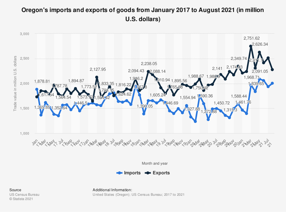 Statistic: Oregon's imports and exports of goods from January 2017 to August 2021 (in million U.S. dollars) | Statista