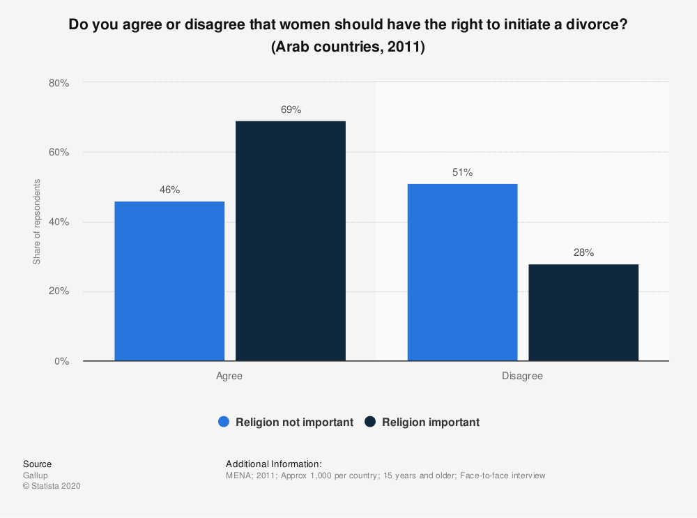 Statistic: Do you agree or disagree that women should have the right to initiate a divorce? (Arab countries, 2011) | Statista