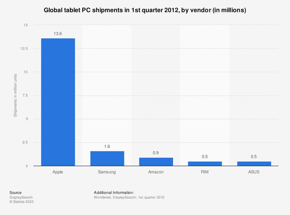 Statistic: Global tablet PC shipments in 1st quarter 2012, by vendor (in millions) | Statista