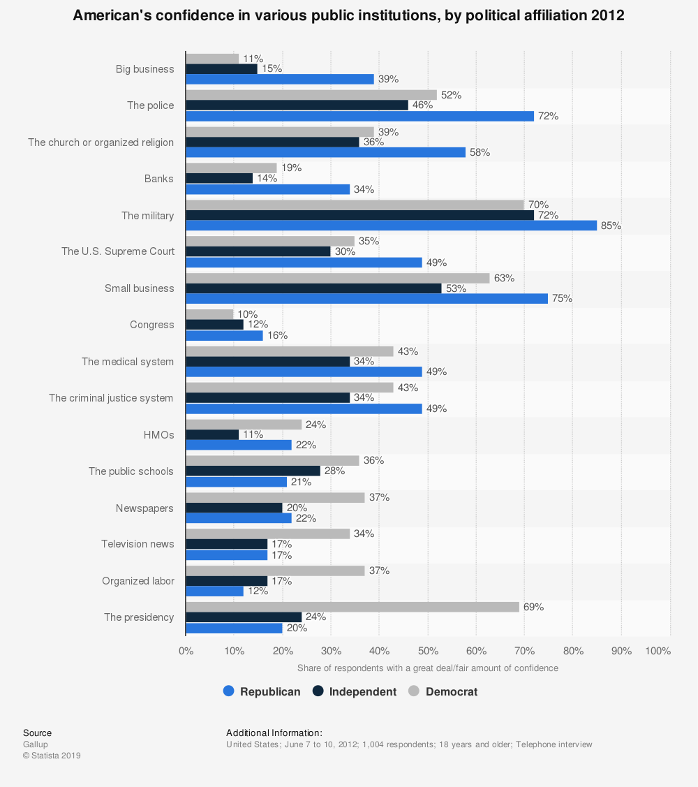 Statistic: American's confidence in various public institutions, by political affiliation 2012 | Statista