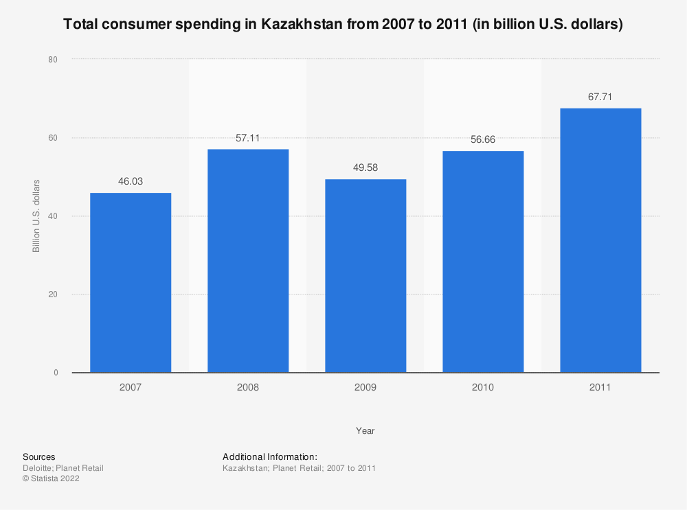 Statistic: Total consumer spending in Kazakhstan from 2007 to 2011 (in billion U.S. dollars) | Statista