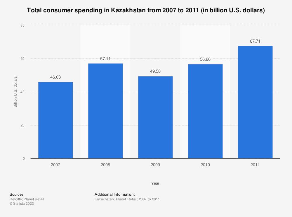 Statistic: Total consumer spending in Kazakhstan from 2007 to 2011 (in billion U.S. dollars) | Statista