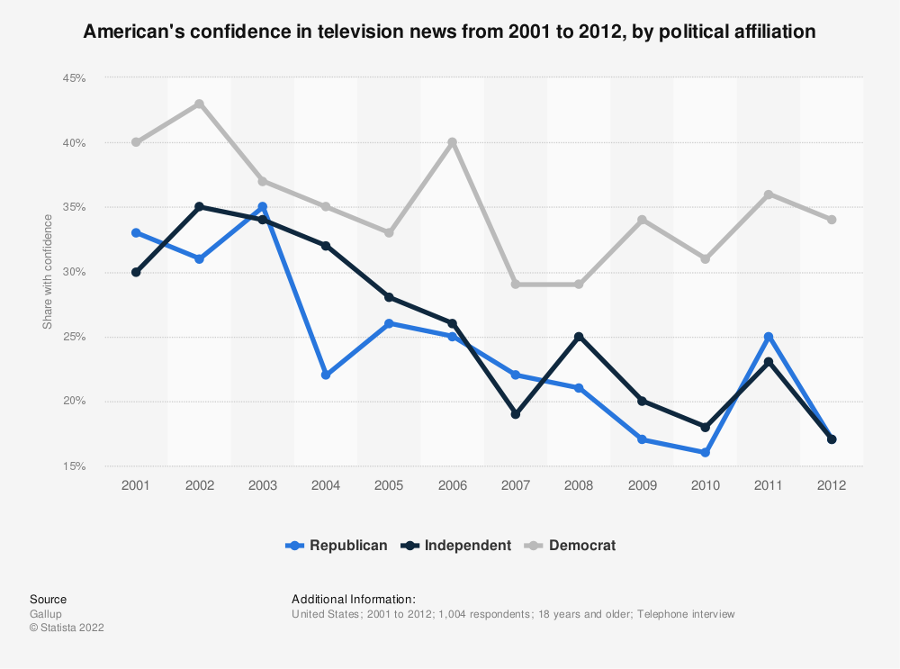 Statistic: American's confidence in television news from 2001 to 2012, by political affiliation   Statista