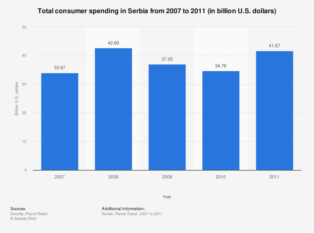 Statistic: Total consumer spending in Serbia from 2007 to 2011 (in billion U.S. dollars) | Statista