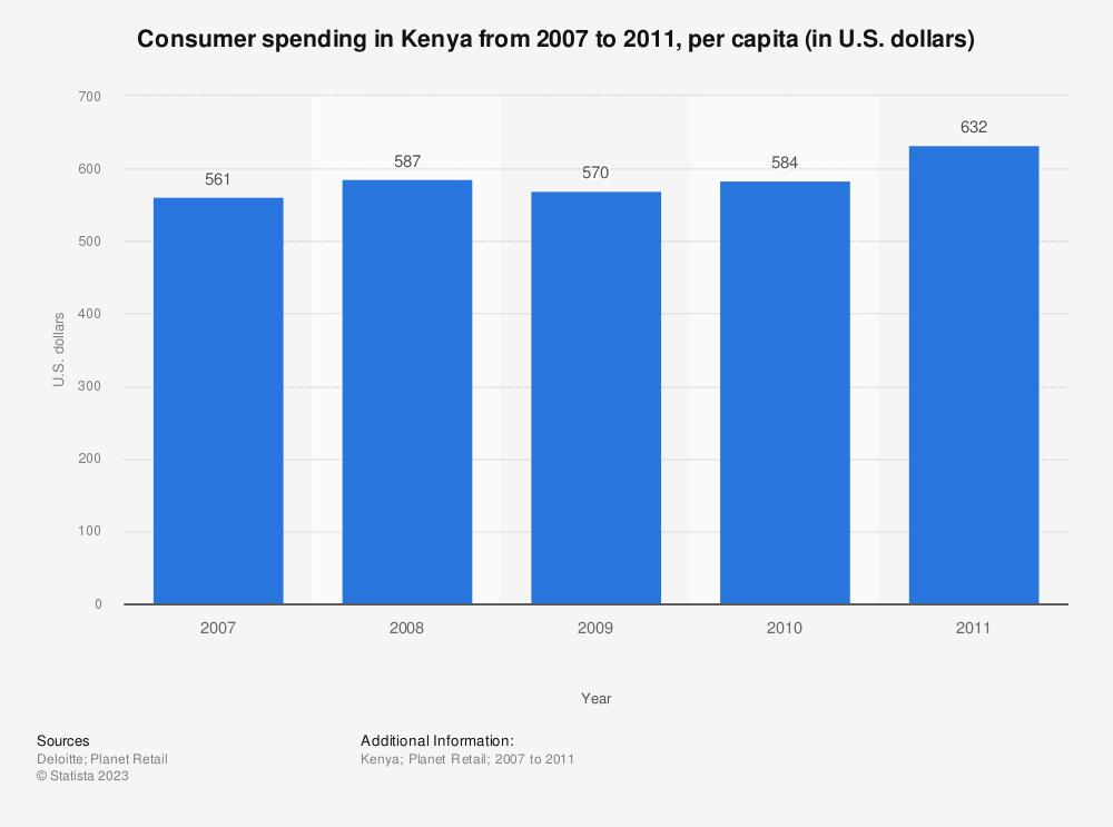 Statistic: Consumer spending in Kenya from 2007 to 2011, per capita (in U.S. dollars)  | Statista