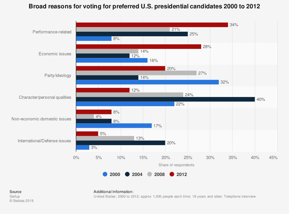 Statistic: Broad reasons for voting for preferred U.S. presidential candidates 2000 to 2012 | Statista