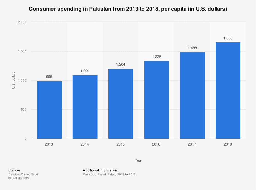 Statistic: Consumer spending in Pakistan from 2013 to 2018, per capita (in U.S. dollars)  | Statista
