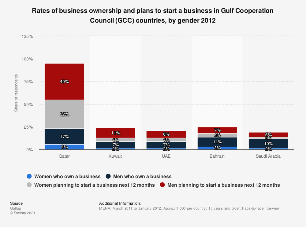 Statistic: Rates of business ownership and plans to start a business in Gulf Cooperation Council (GCC) countries, by gender 2012 | Statista