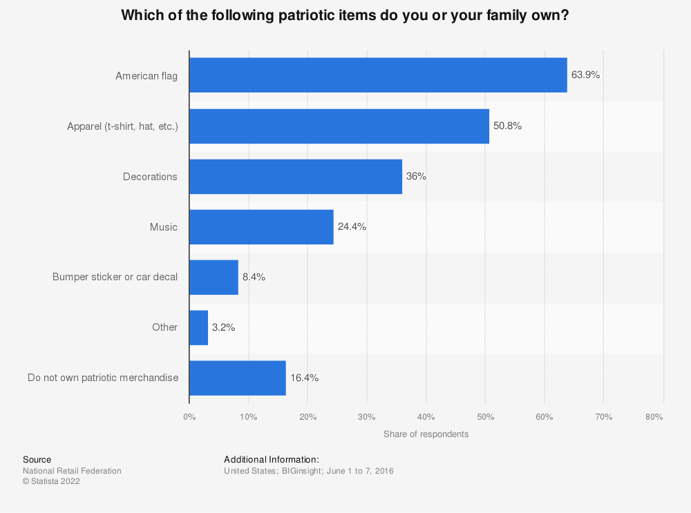 Statistic: Which of the following patriotic items do you or your family own? | Statista