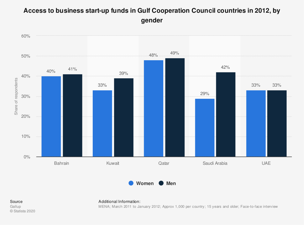 Statistic: Access to business start-up funds in Gulf Cooperation Council countries in 2012, by gender | Statista