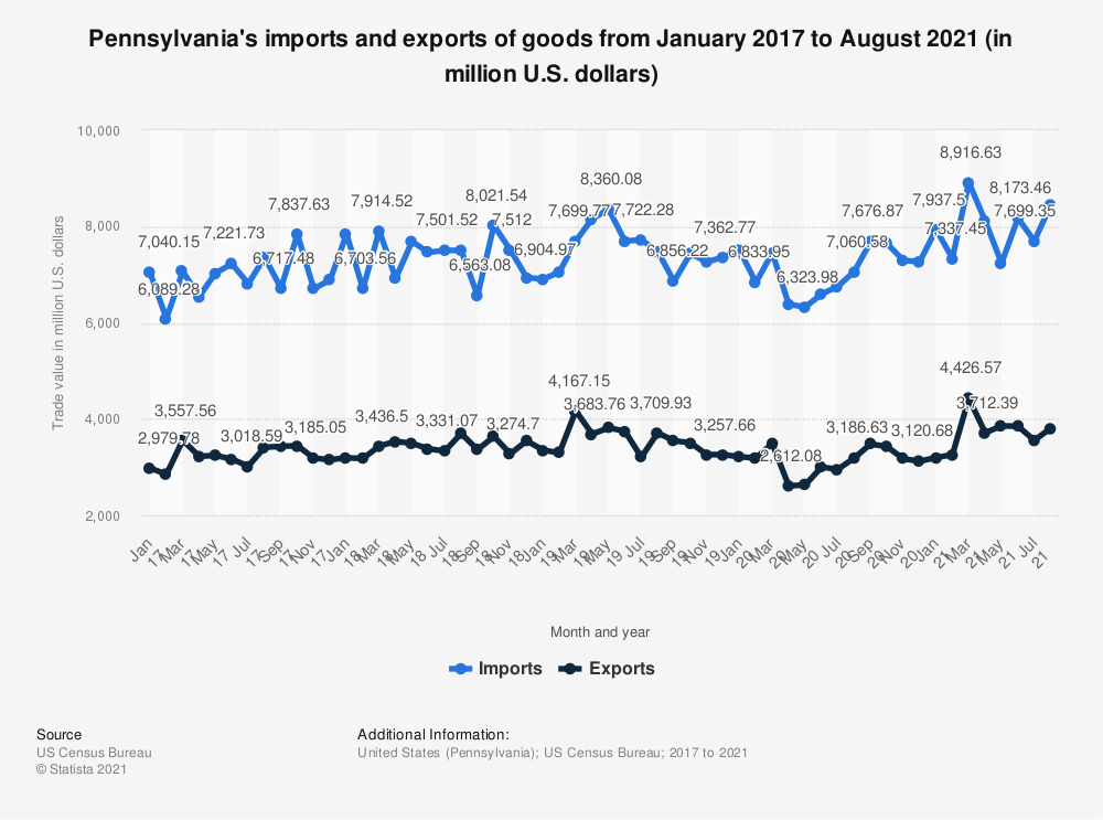 Statistic: Pennsylvania's imports and exports of goods from January 2017 to May 2020 (in million U.S. dollars) | Statista