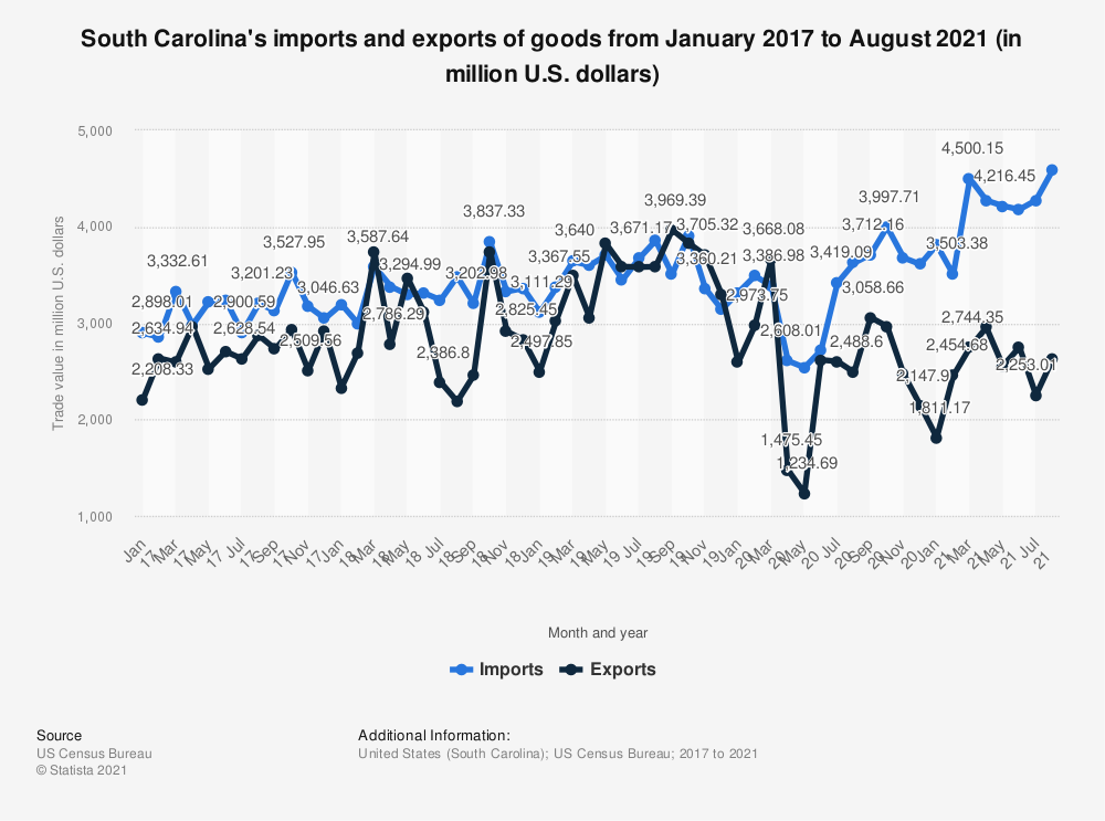 Statistic: South Carolina's imports and exports of goods from January 2017 to May 2020 (in million U.S. dollars)   Statista