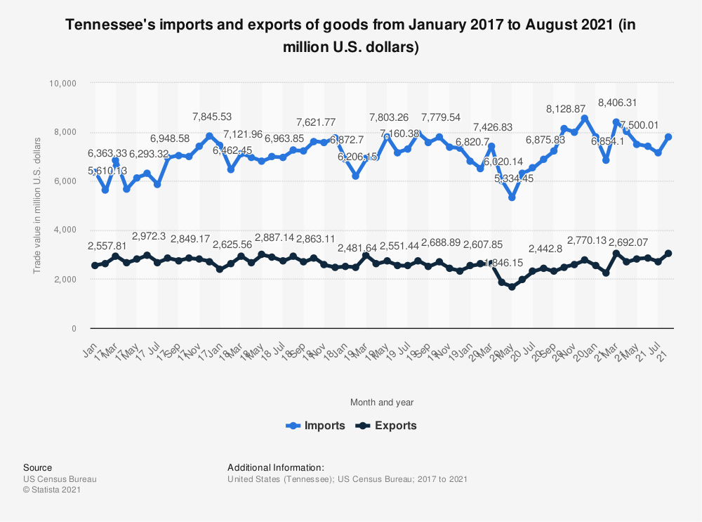 Statistic: Tennessee's imports and exports of goods from January 2017 to May 2020 (in million U.S. dollars) | Statista