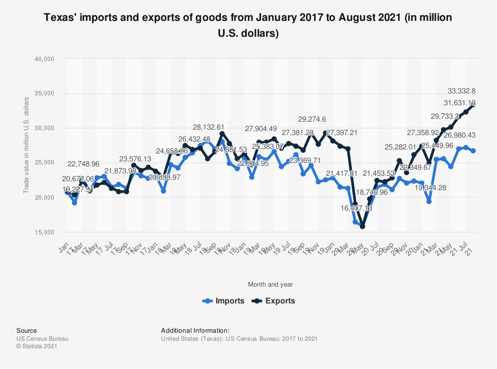 Statistic: Texas' imports and exports of goods from January 2017 to May 2020 (in million U.S. dollars)   Statista