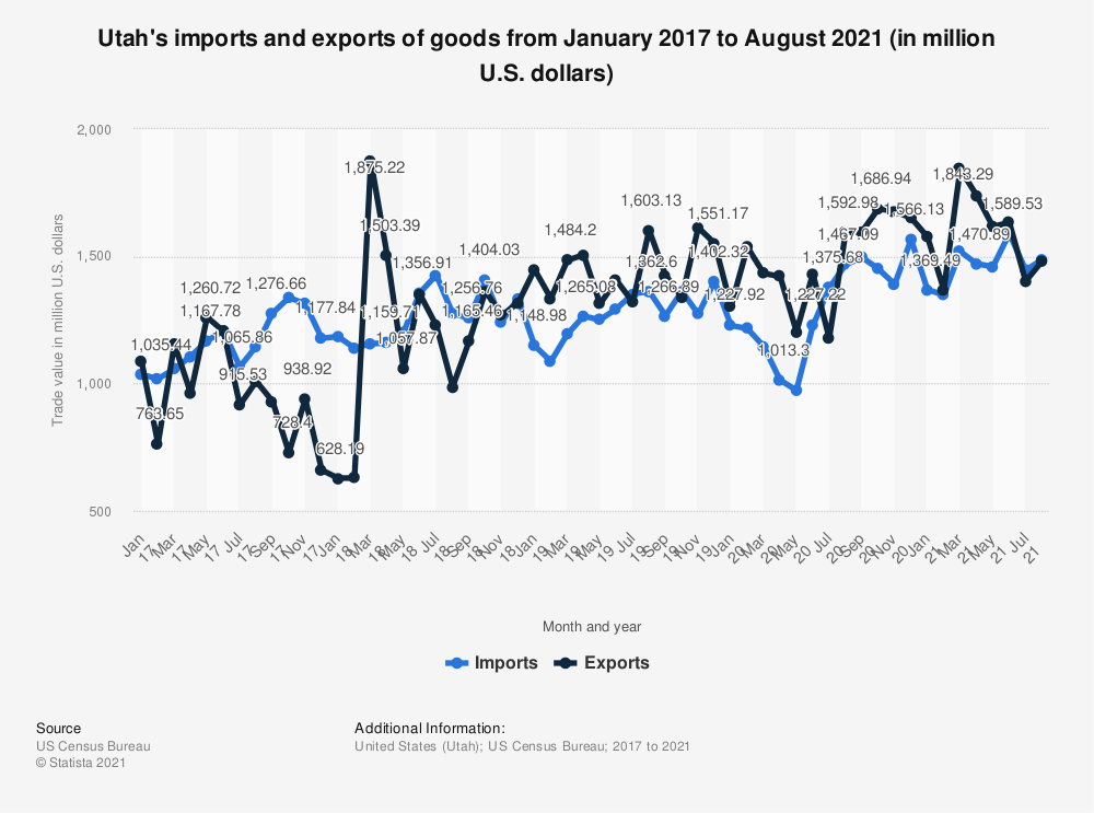 Statistic: Utah's imports and exports of goods from January 2017 to May 2020 (in million U.S. dollars) | Statista