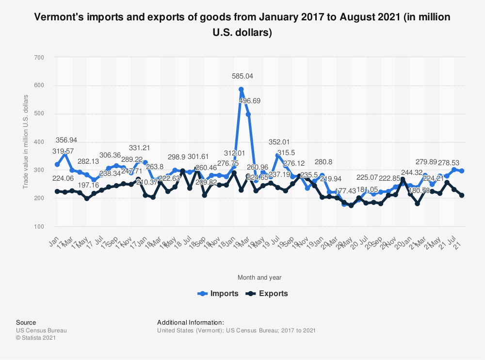 Statistic: Vermont's imports and exports of goods from May 2012 to May 2013 (in million U.S. dollars) | Statista