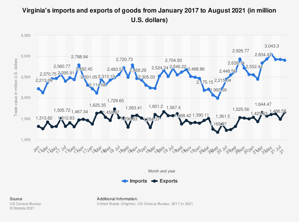 Statistic: Virginia's imports and exports of goods from January 2017 to May 2020 (in million U.S. dollars) | Statista