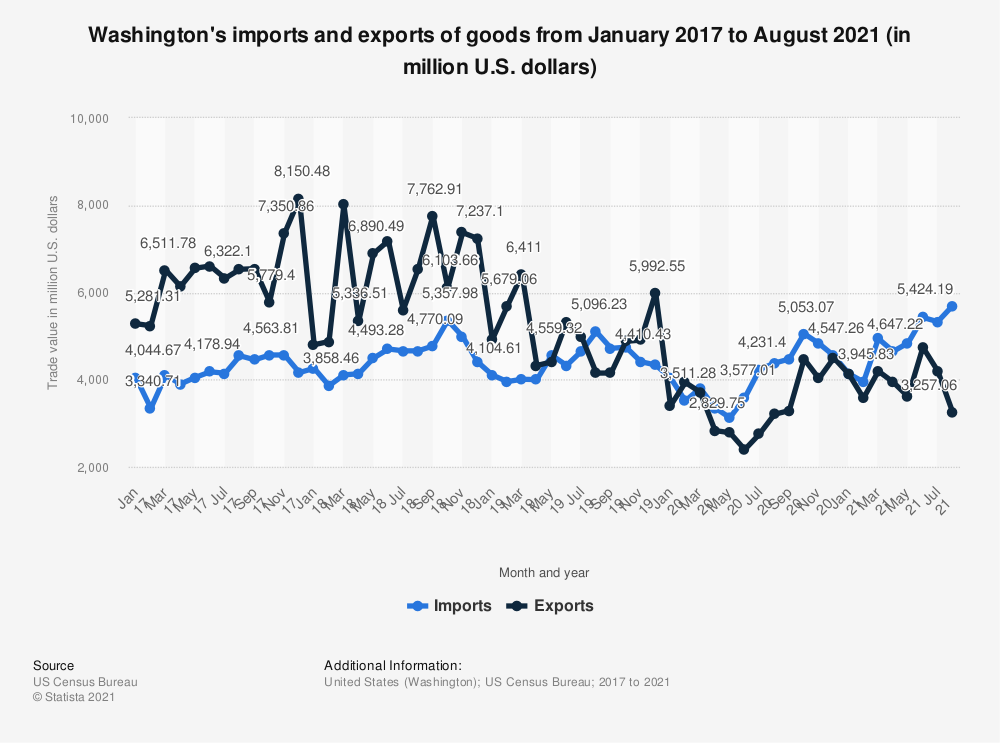 Statistic: Washington's imports and exports of goods from January 2017 to May 2020 (in million U.S. dollars) | Statista