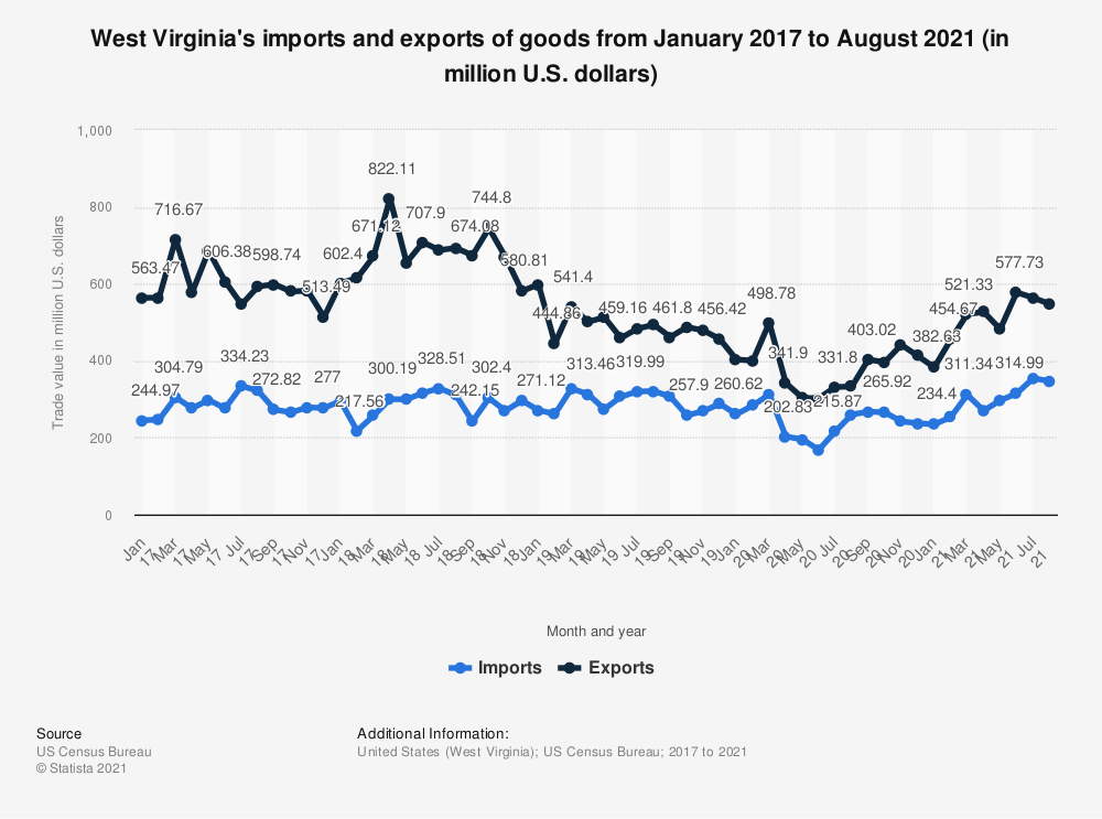 Statistic: West Virginia's imports and exports of goods from January 2017 to May 2020 (in million U.S. dollars) | Statista