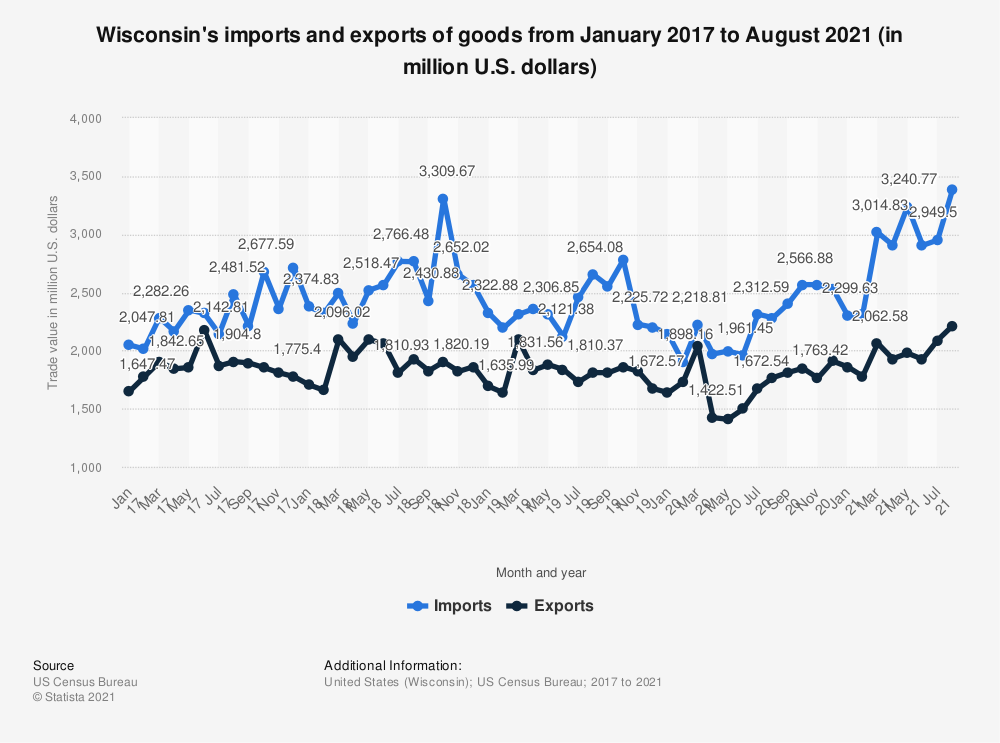 Statistic: Wisconsin's imports and exports of goods from January 2017 to May 2020 (in million U.S. dollars) | Statista