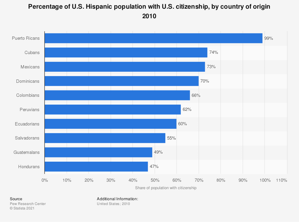 Statistic: Percentage of U.S. Hispanic population with U.S. citizenship, by country of origin 2010  | Statista