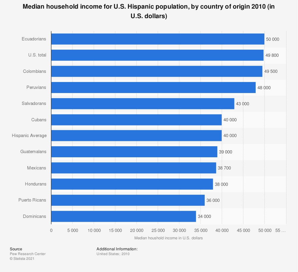 Statistic: Median household income for U.S. Hispanic population, by country of origin 2010 (in U.S. dollars) | Statista