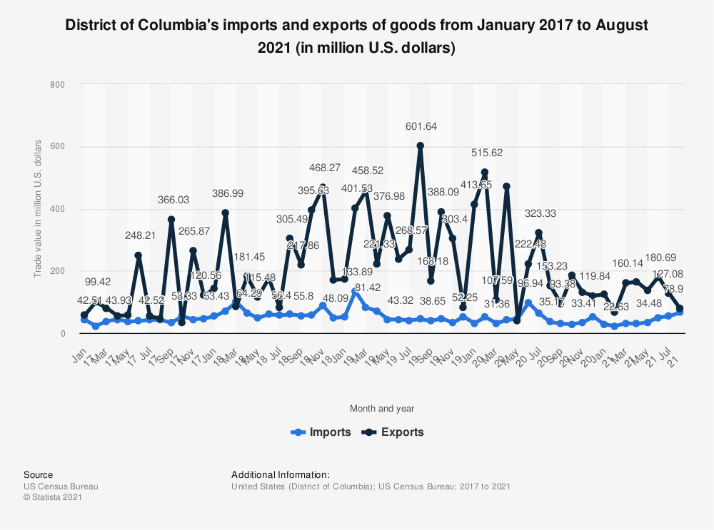 Statistic: District of Columbia's imports and exports of goods from January 2017 to May 2020 (in million U.S. dollars) | Statista