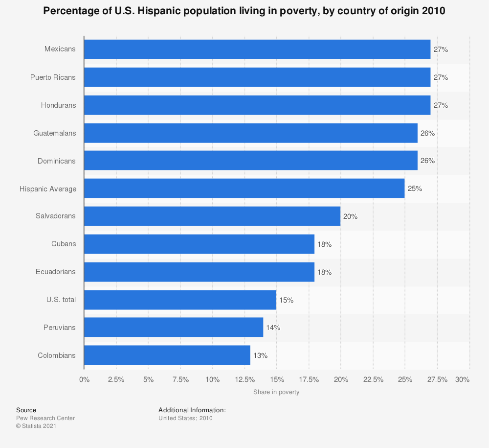 Statistic: Percentage of U.S. Hispanic population living in poverty, by country of origin 2010  | Statista