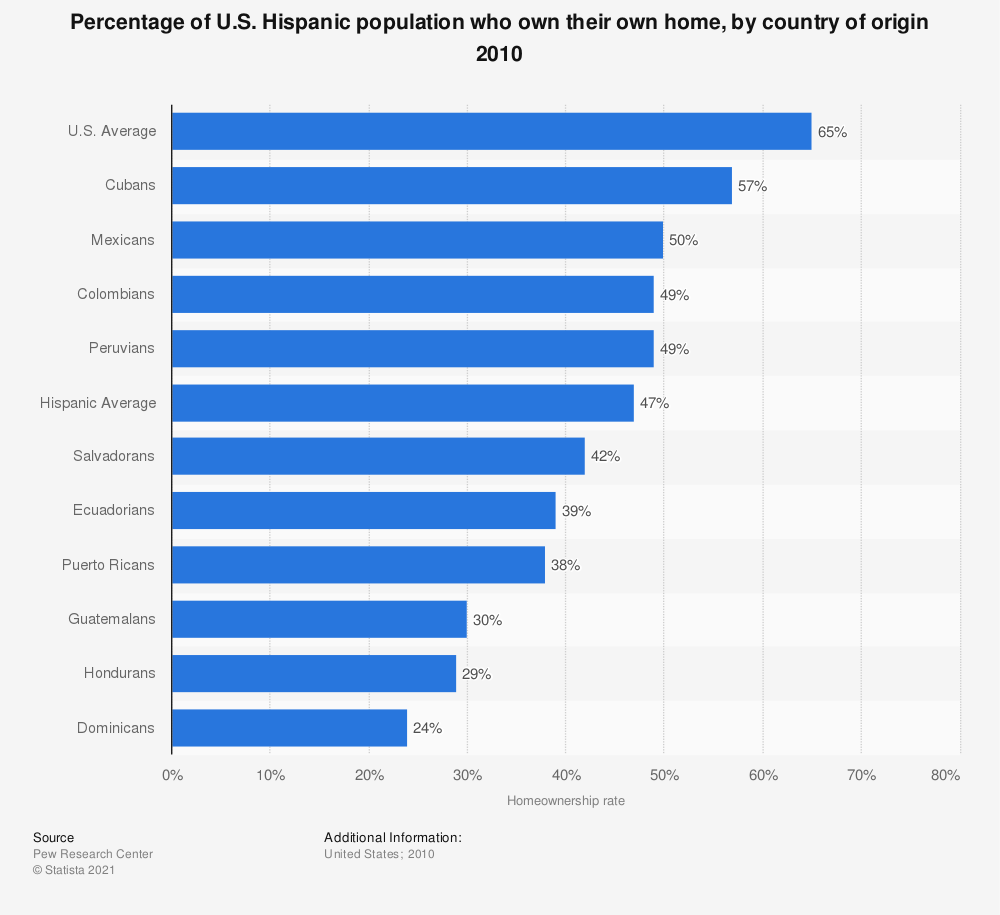 Statistic: Percentage of U.S. Hispanic population who own their own home, by country of origin 2010  | Statista