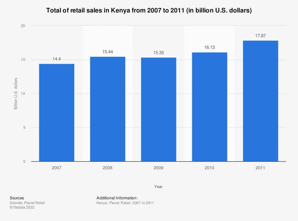 Statistic: Total of retail sales in Kenya from 2007 to 2011 (in billion U.S. dollars) | Statista