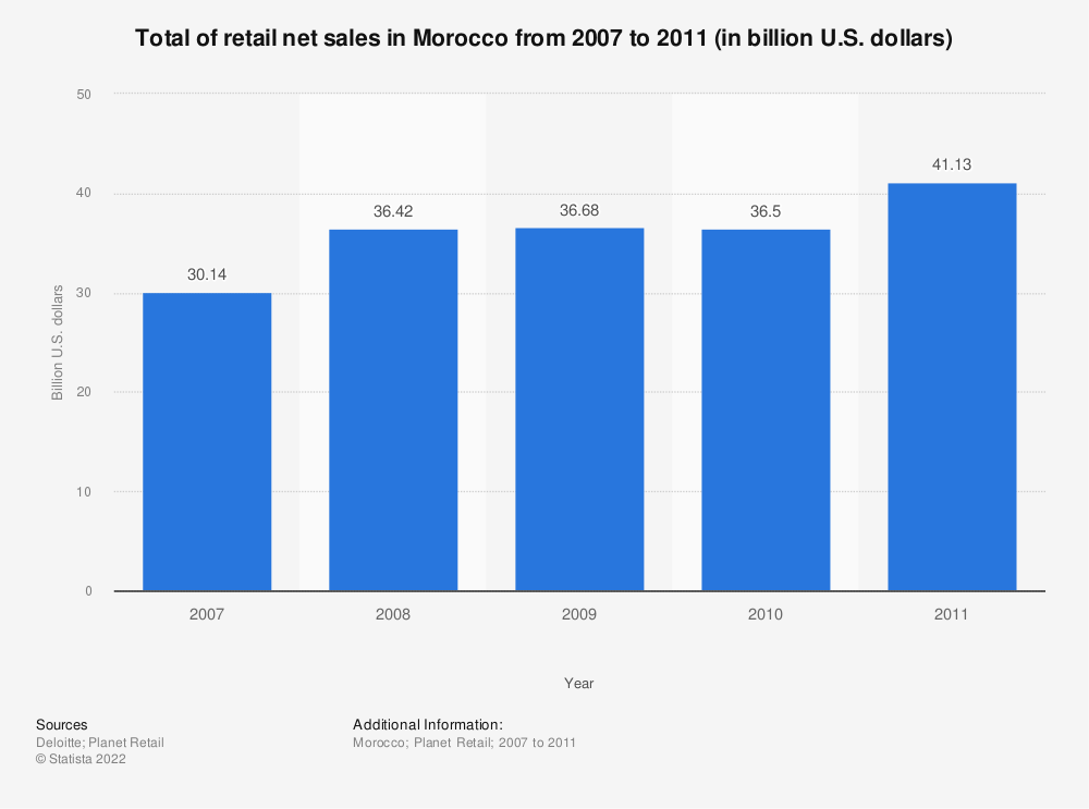Statistic: Total of retail net sales in Morocco from 2007 to 2011 (in billion U.S. dollars)   Statista
