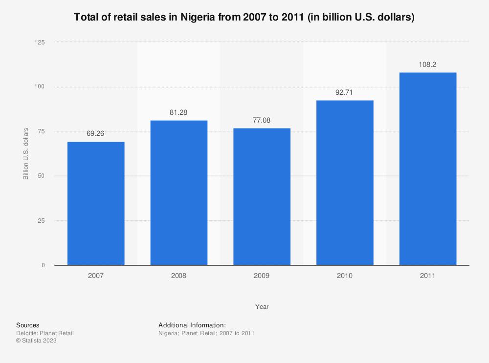 Statistic: Total of retail sales in Nigeria from 2007 to 2011 (in billion U.S. dollars) | Statista