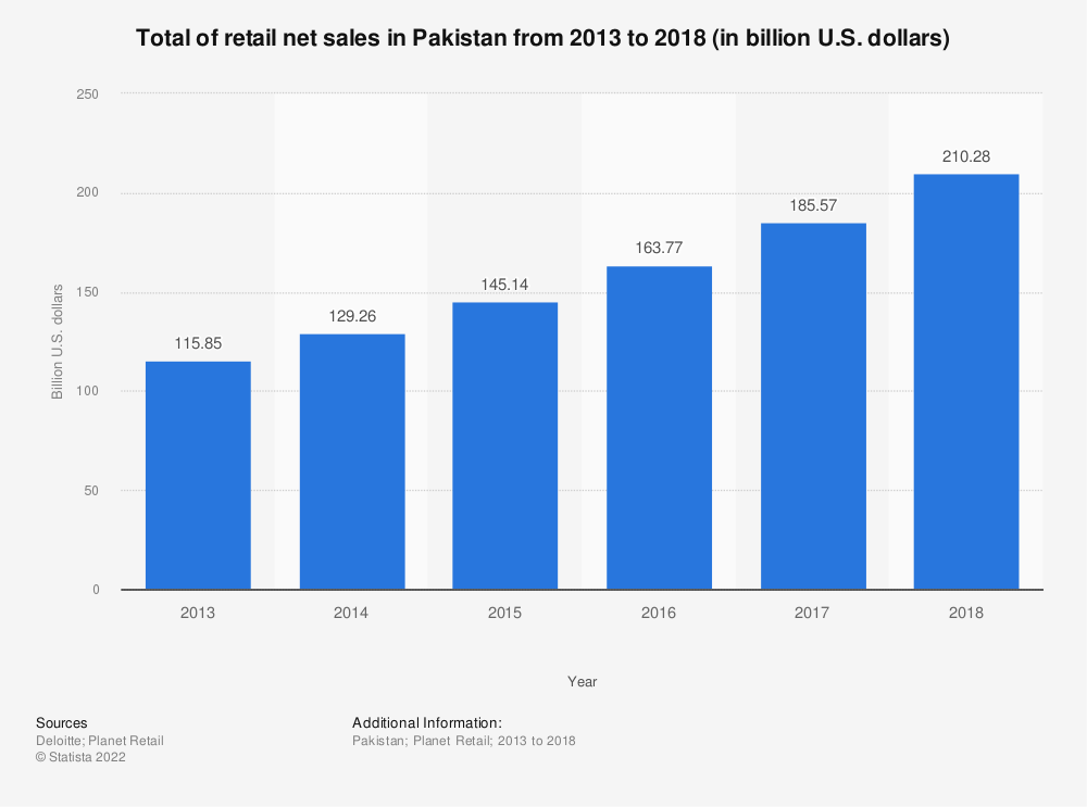 Statistic: Total of retail net sales in Pakistan from 2013 to 2018 (in billion U.S. dollars) | Statista