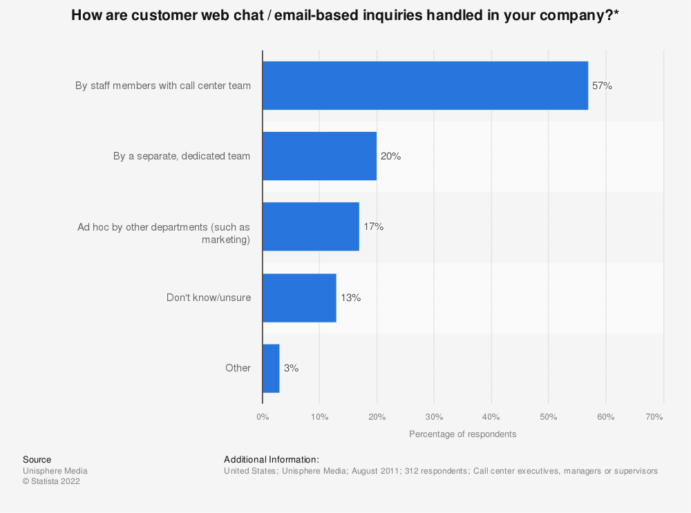 Statistic: How are customer web chat / email-based inquiries handled in your company?* | Statista