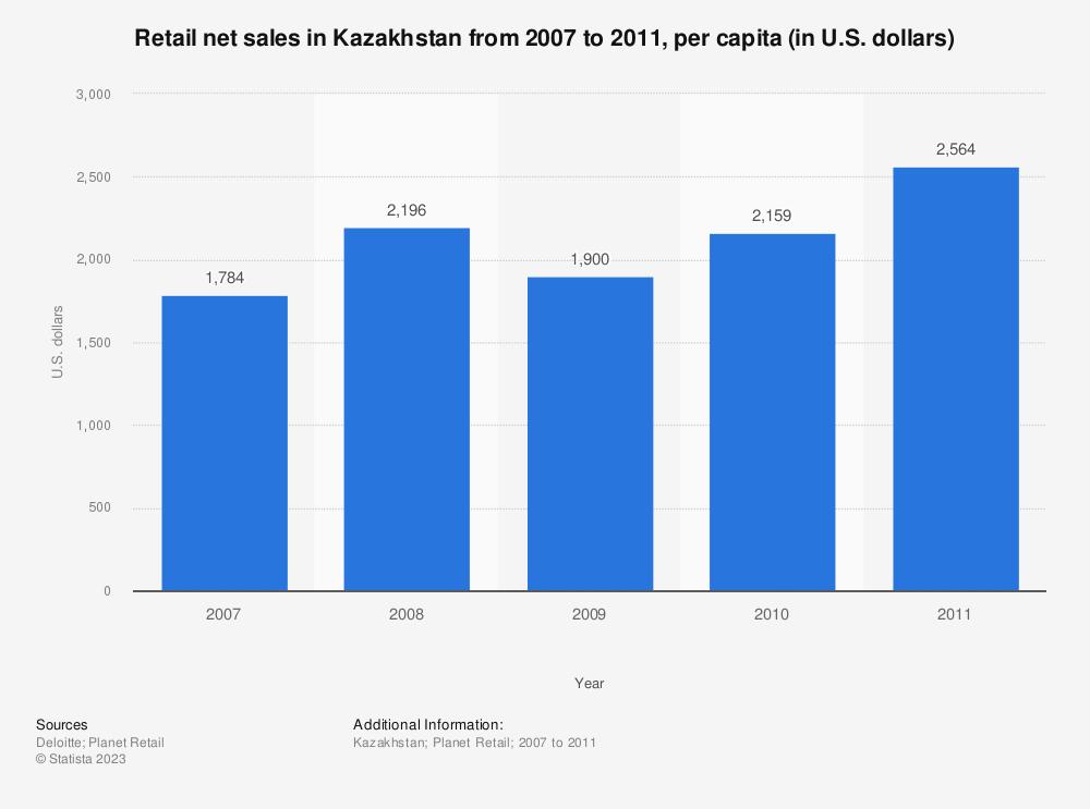 Statistic: Retail net sales in Kazakhstan from 2007 to 2011, per capita (in U.S. dollars)  | Statista