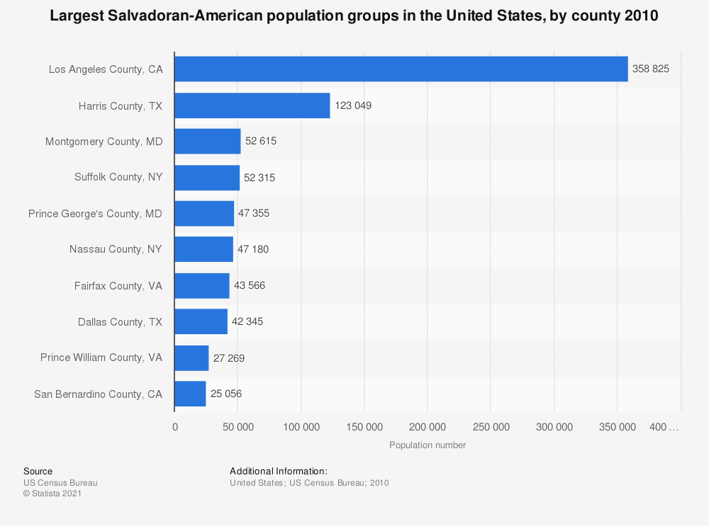 Statistic: Largest Salvadoran-American population groups in the United States, by county 2010 | Statista