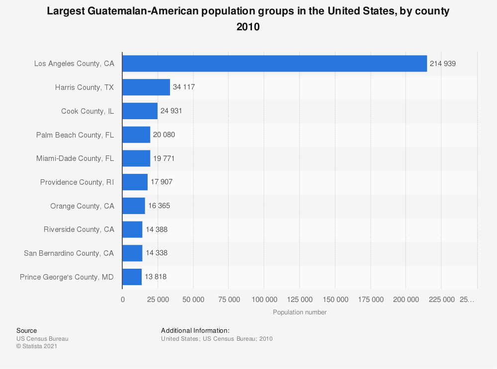 Statistic: Largest Guatemalan-American population groups in the United States, by county 2010 | Statista