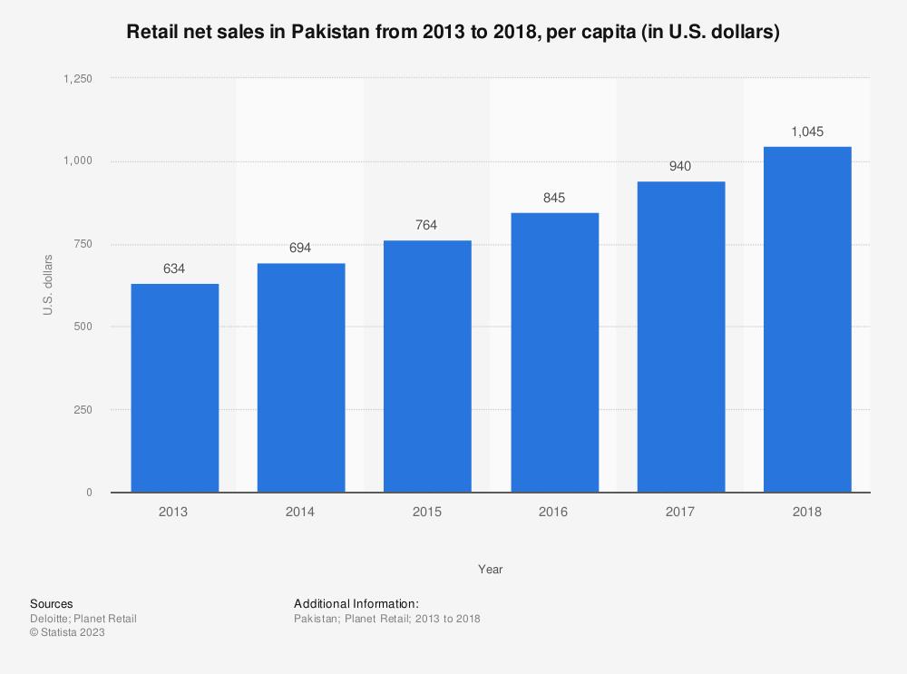 Statistic: Retail net sales in Pakistan from 2013 to 2018, per capita (in U.S. dollars)  | Statista