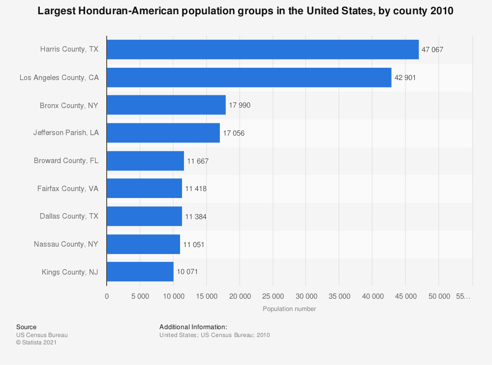 Statistic: Largest Honduran-American population groups in the United States, by county 2010 | Statista