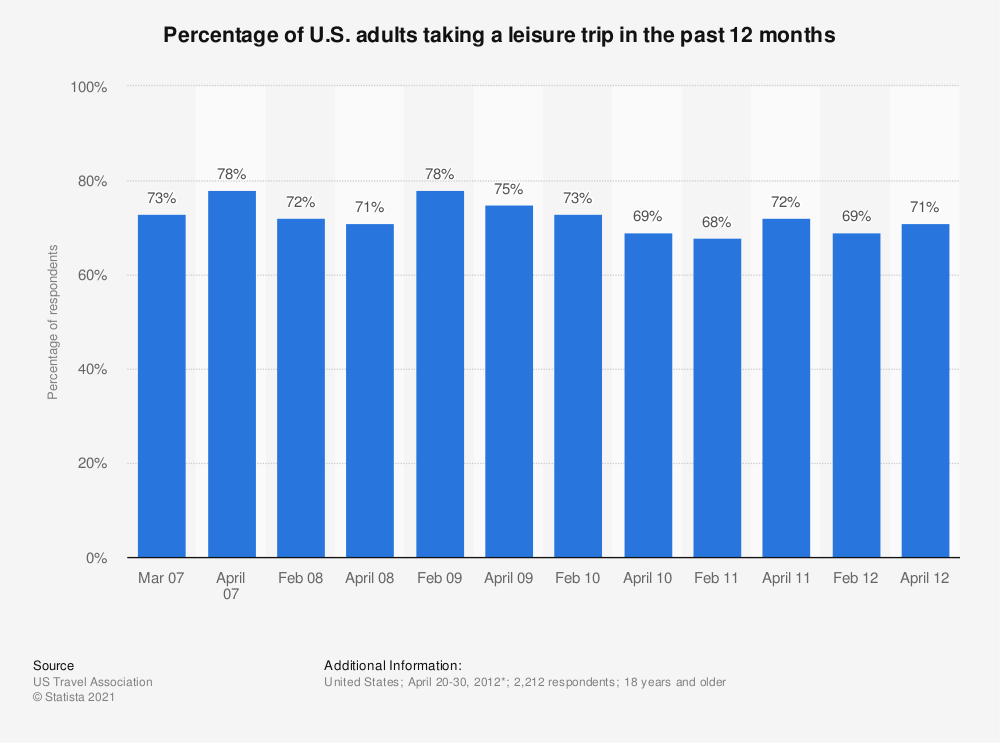 Statistic: Percentage of U.S. adults taking a leisure trip in the past 12 months  | Statista