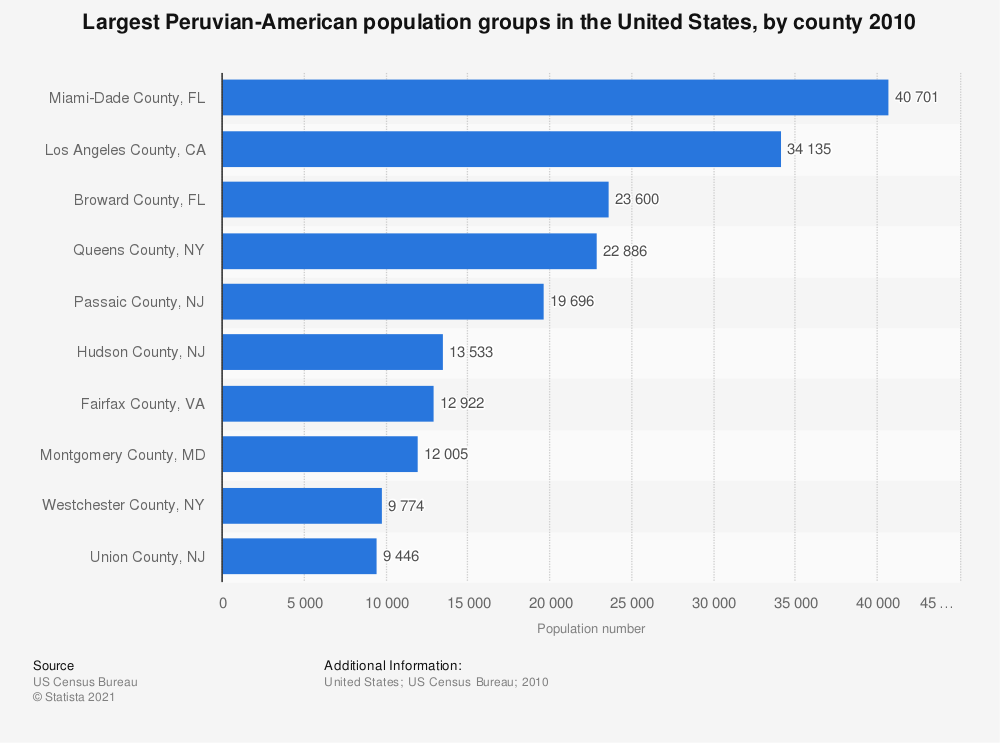 Statistic: Largest Peruvian-American population groups in the United States, by county 2010 | Statista