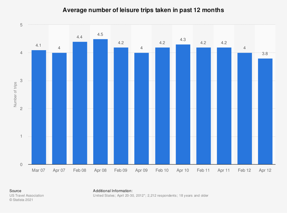Statistic: Average number of leisure trips taken in past 12 months   Statista